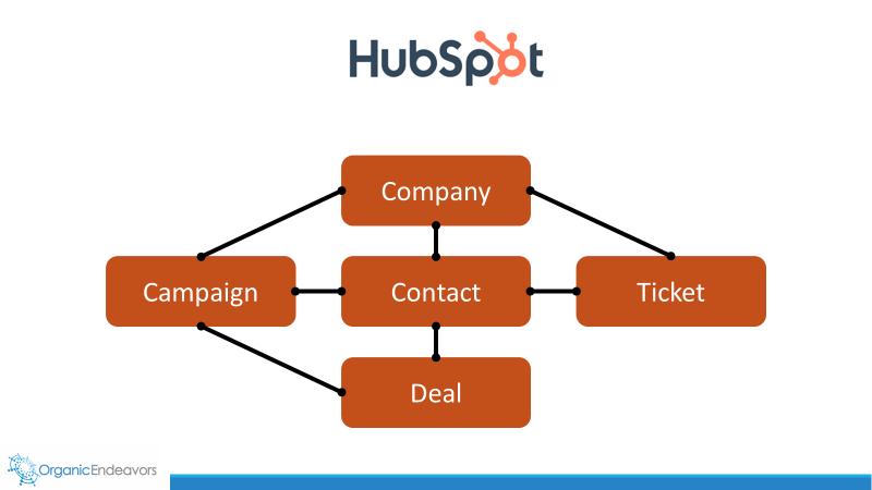 HubSpot Data Model