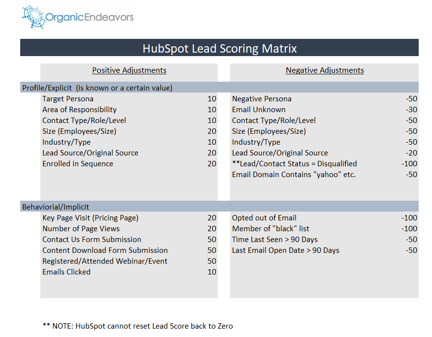 HubSpot Lead Score Matrix