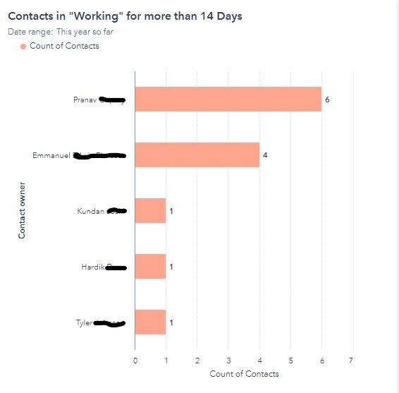 HubSpot Working Status Report